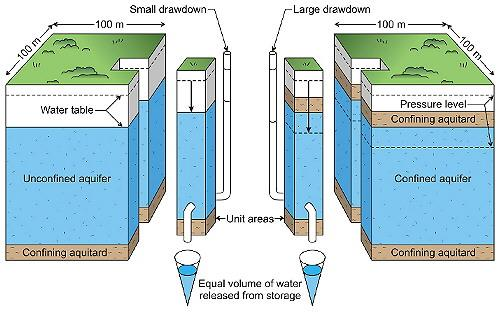 Groundwater Levels And Aquifer Storage